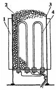 Конструкция электрокаменки для бани и сауны: 1- наружный кожух; 2 - камни; 3 - корпус печи; 4 - ТЭНы