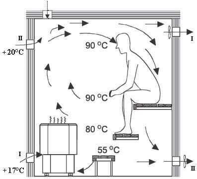 Схема движения воздуха в сауне, необходимая для нормального самочувствия