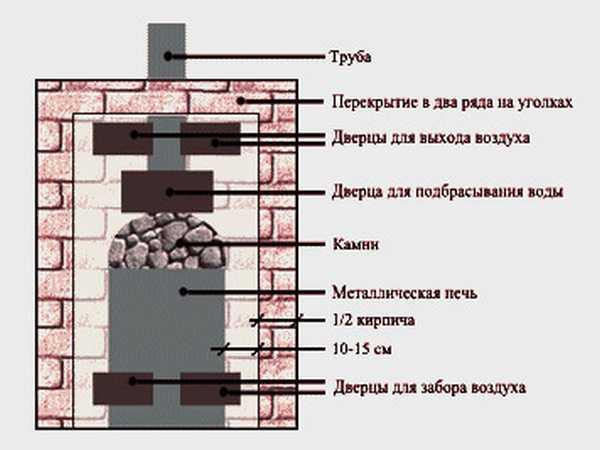 Схема обкладки железной печи кирпичом