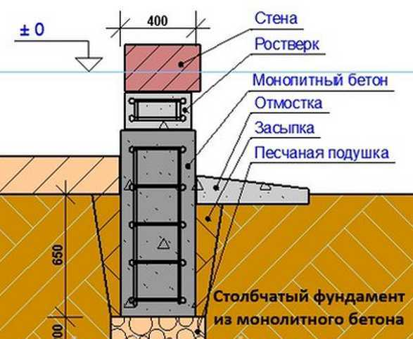 Свайный фундамент строительство