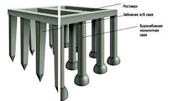 Разница между буронабивными и забивными сваями из бетона