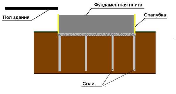 Схема фундамента для печи из железобетонной печи на сваях