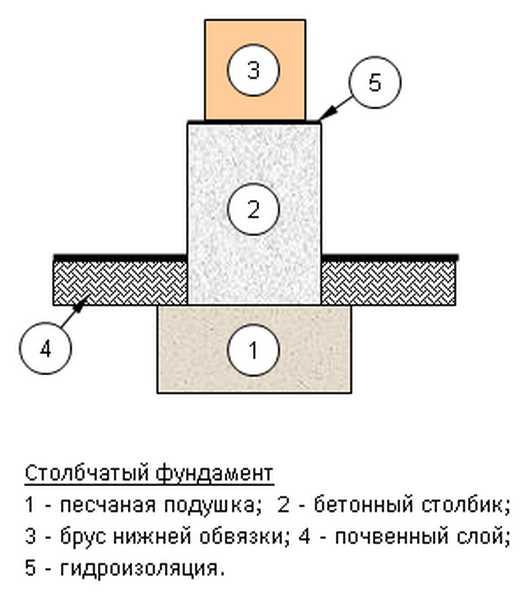 Гидроизоляция свайного фундамента