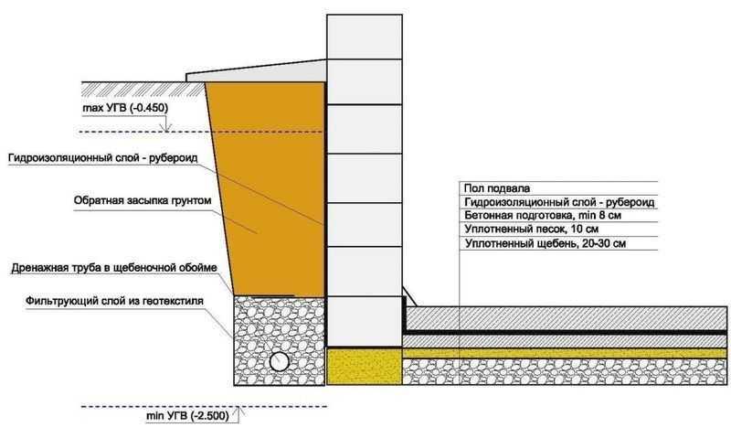 Как сделать гидроизоляцию фундамента в траншее