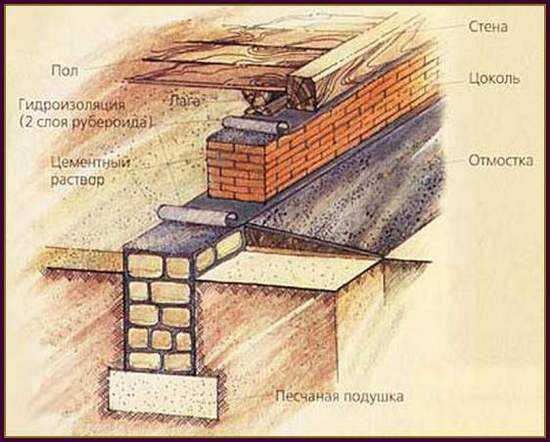 Под кирпичный фундамент 1-ый слой гидроизоляции укладывается на грунт, 2-ой - под кладку из кирпича