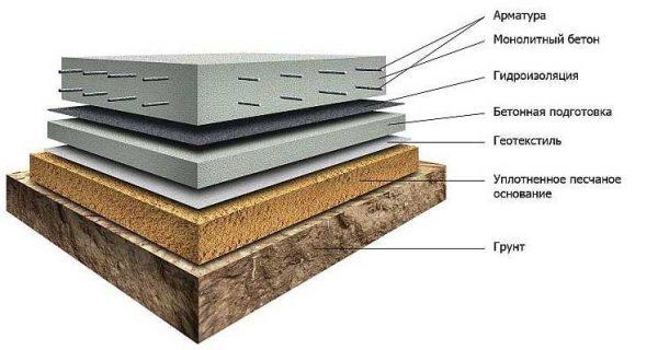 1-ый водоизоляционный слой укладывается поверх слоя бетонной подготовки