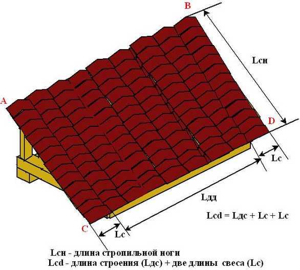 Рассчитывая площадь крыши, не забудьте про свесы