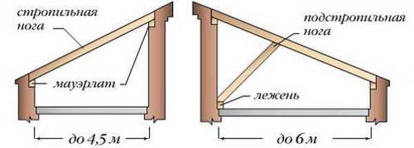 Односкатные крыши для бани