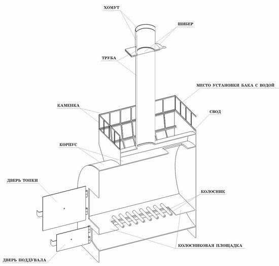 Схема печи «Жара-стандарт 650»