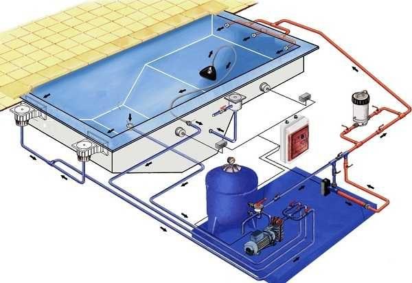 Схема организации работоспособности бассейна