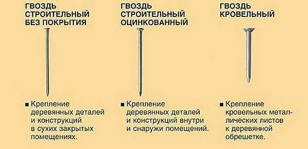 Формы гвоздей и их назначение. Практически все могут пригодиться при строительстве бани