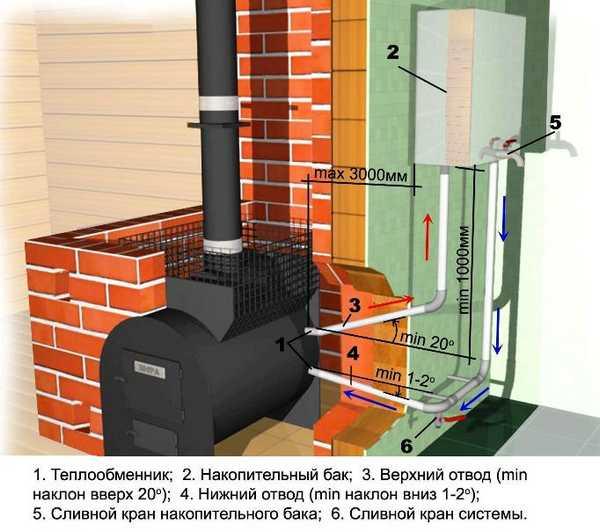 Пример установки выносного бака в соседнем помещении