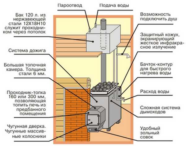 """Принцип организации выносного бака на трубу печей """"Варвара"""""""