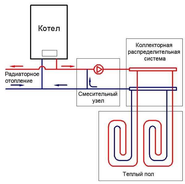 Примерная схема организации водяного теплого пола