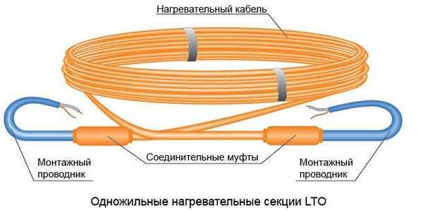 Оба конца одножильного кабеля необходимо подсоединять к оборудованию