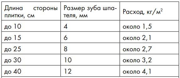 Ориентировочный расход сухой смеси CM 17 в зависимости от размера плитки