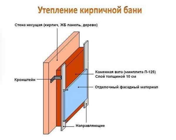 Схема утепления кирпичной бани по принципу вентилируемого фасада