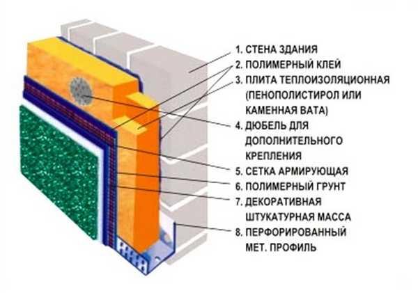 Схема утепления кирпичной бани и отделки штукатуркой