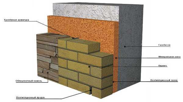 Схема утепления бани из газобетона