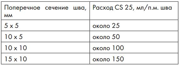 Ориентировочный расход силиконовой затирки CS 25 в зависимости от поперечного сечения шва