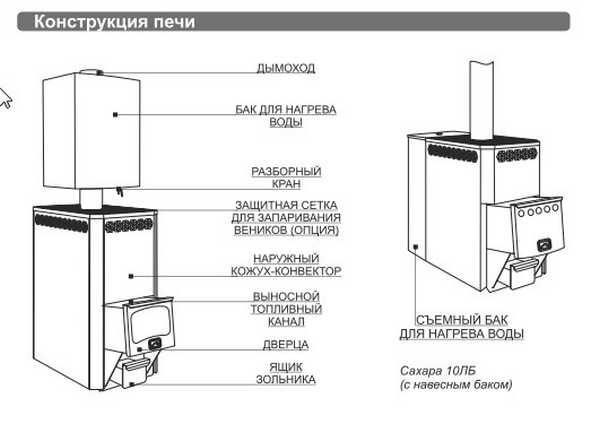 """Схематичное изображение печи для бани """"Теплодар Сахара 10"""""""