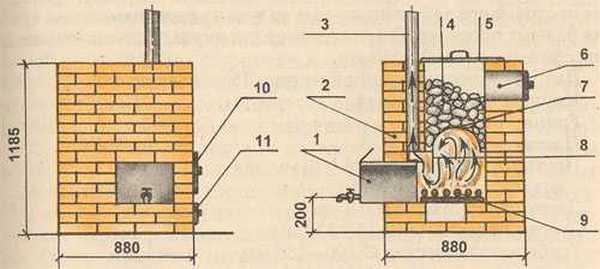 Кирпичная печь с закрытой каменкой и боковым размещением бака для воды: 1 — водогрейный бак; 2 — печь; 3 — дымовая труба; 4 — камешки; 5 — крышка каменки; 6 — отверстие для подачи воды; 7 — железный свод; 8 — экран; 9 — колосниковая решётка; 10 — дверка топки; 11 — дверка поддувала