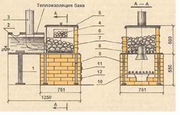 Кирпичная печь с железной каменкой и боковым расположением бака для воды: 1 — опора бака; 2 — бак для воды; 3 — дымовая труба; 4 — лючок для полива камешков; 5 — крышка каменки; 6 — проволочные скрепы; 7 — камешки; 8 — решётка каменки; 9 — стойки постамента каменки; 10 — колосниковая решётка; 11 — дверца топки; 12 — дверца поддувала