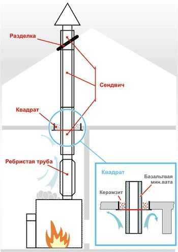 Примерная схема монтажа печей для бани Вулкан