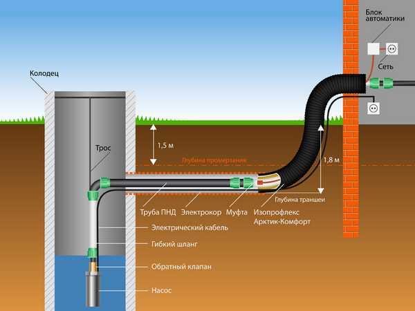 Трубы для воды прокладывают ниже глубины промерзания грунта, не забывая при этом о теплоизоляции