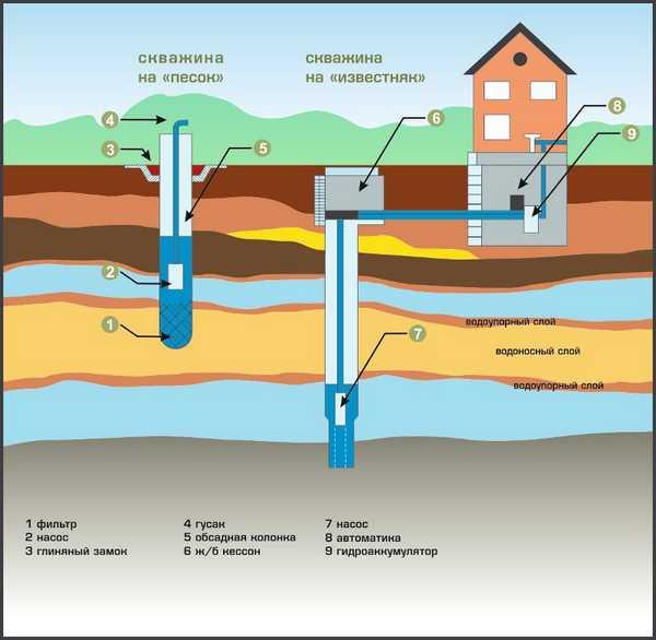 Виды скважин для водоснабжения бани