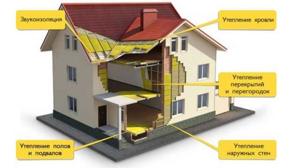 Минеральные ваты применяются для утепления любых элементов домов, саун  и бань