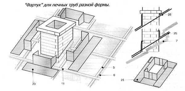 Фартук для прямоугольной или квадратной трубы легко изготовить самостоятельно