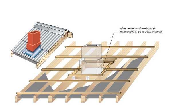 Схема установки стропильных ног, если труба попадает на стропила