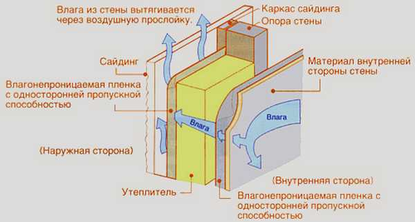 """Принцип """"действия"""" вентилируемого фасада"""