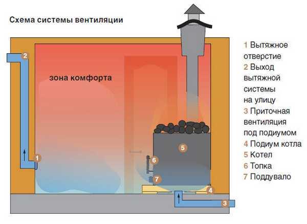Прогрев и вентиляция бани
