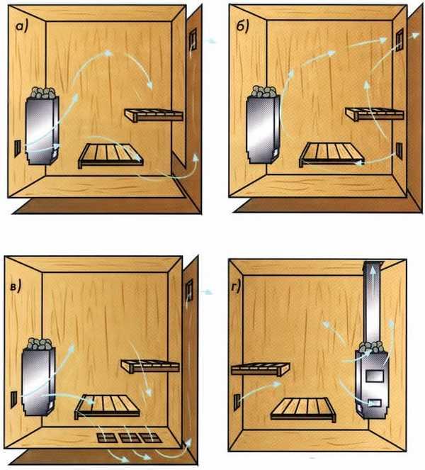 Схемы приточно-вытяжной вентиляции