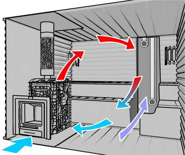 Как правильно сделать вентиляцию в бани