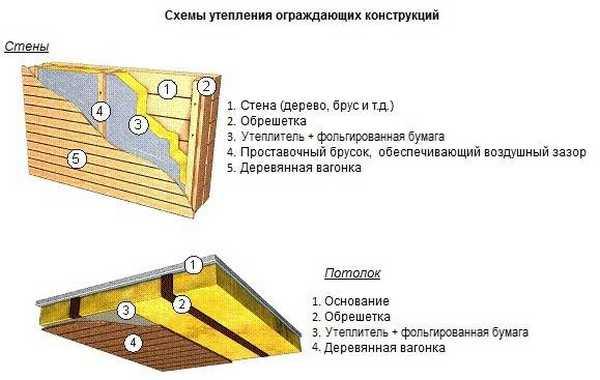 Пароизоляция бани: последовательность укладки материалов для потолка и стен