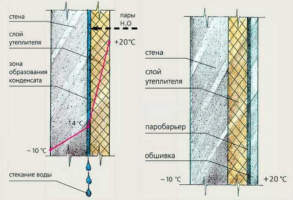 Утепление стен бани пенопластом. Лучше утеплять снаружи.