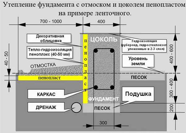 Схема утепления пенопластом ленточного фундамента