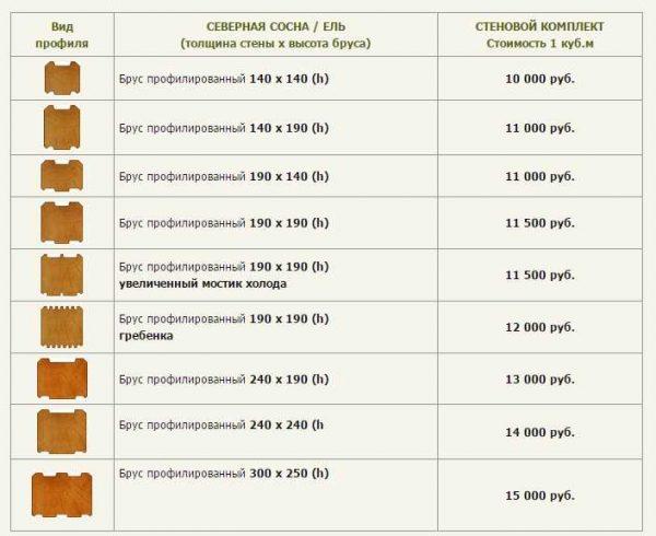 Цены на профилированный брус зависят от его размера и профилей. Это прайс одного из деревообрабатывающих предприятий