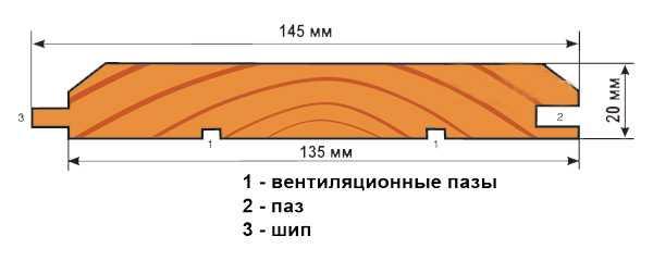 Евровагонка липа: параметры