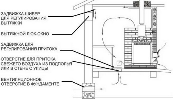 Устройство вентиляции в бане обеспечивающее эффективное удаление влаги (просушивание)