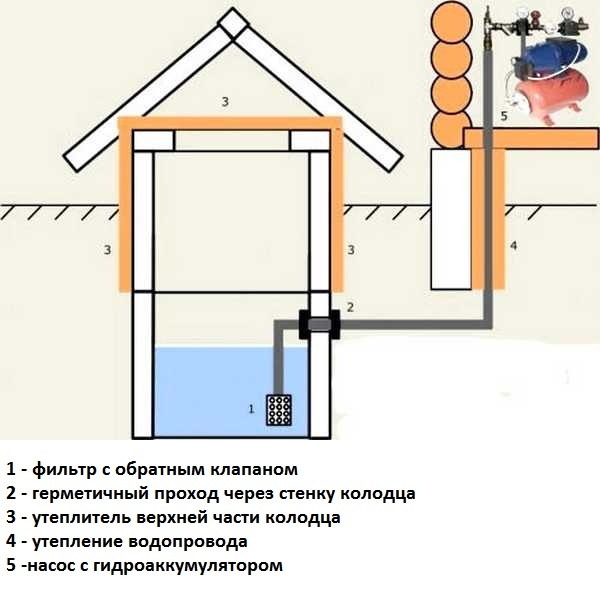 Cхема водоснабжения из колодца с внедрением консольного насоса