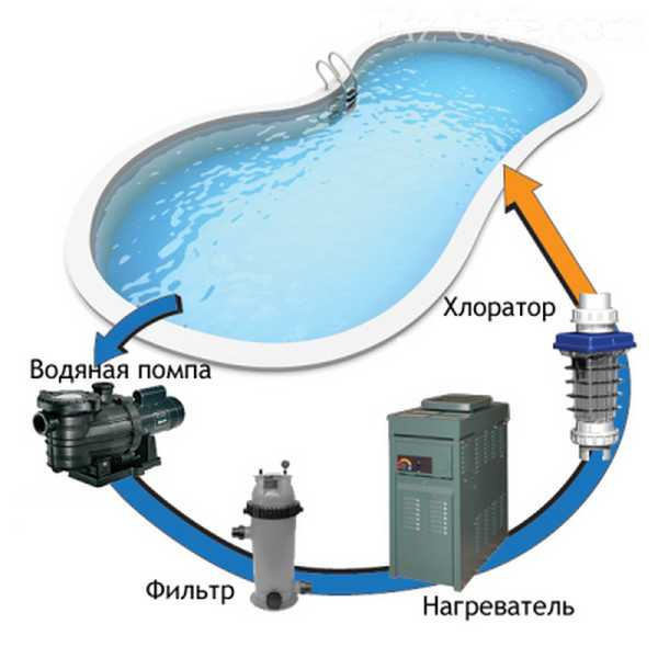 Очистка воды в бассейне  с хлорированием/бромированием