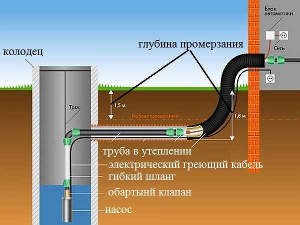 Как подвести воду из колодца в баню на даче