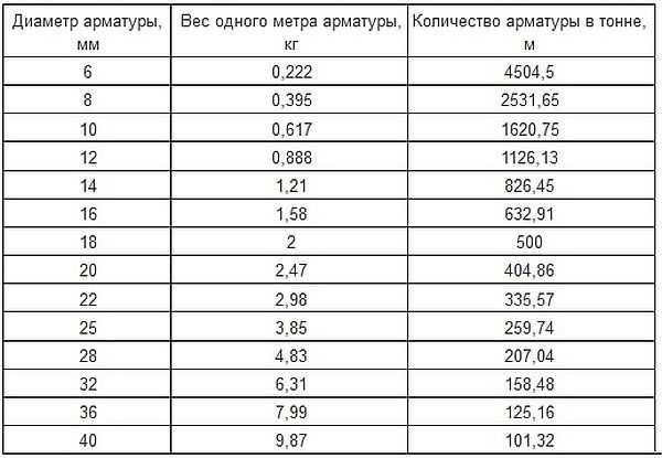 Таблица с весом одного метра арматуры и метража одной тонны