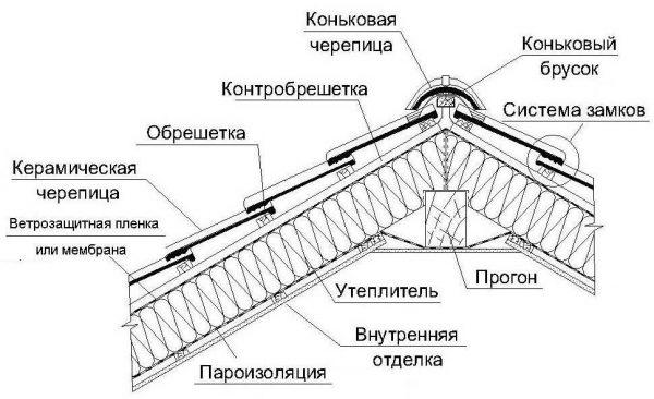 Один из вариантов кровельного пирога для крыши из черепицы