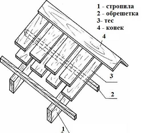 Более подробная схема устройства тесовой крыши при укладке вразбежку