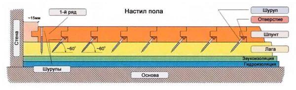 Крепление в шип. Это потайное крепление, но захватывается только 1/3 часть толщины доски, к тому же доски крепиться только с одного краю, второй же может подниматься